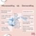 what is the Difference between microneedling and dermarolling? dr. geetika mittal gupta weighs in
